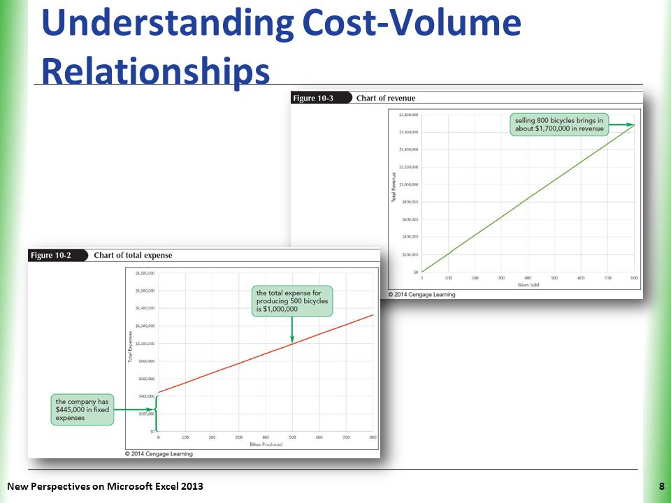 XP New Perspectives on Microsoft Excel 20138 Understanding Cost-Volume Relationships