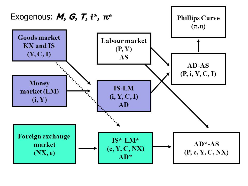 Goods market KX and IS (Y, C, I) Money market (LM) (i, Y) IS-LM (i, Y, C, I) AD Labour market (P, Y) AS AD-AS (P, i, Y, C, I) Phillips Curve ( ,u) Fo