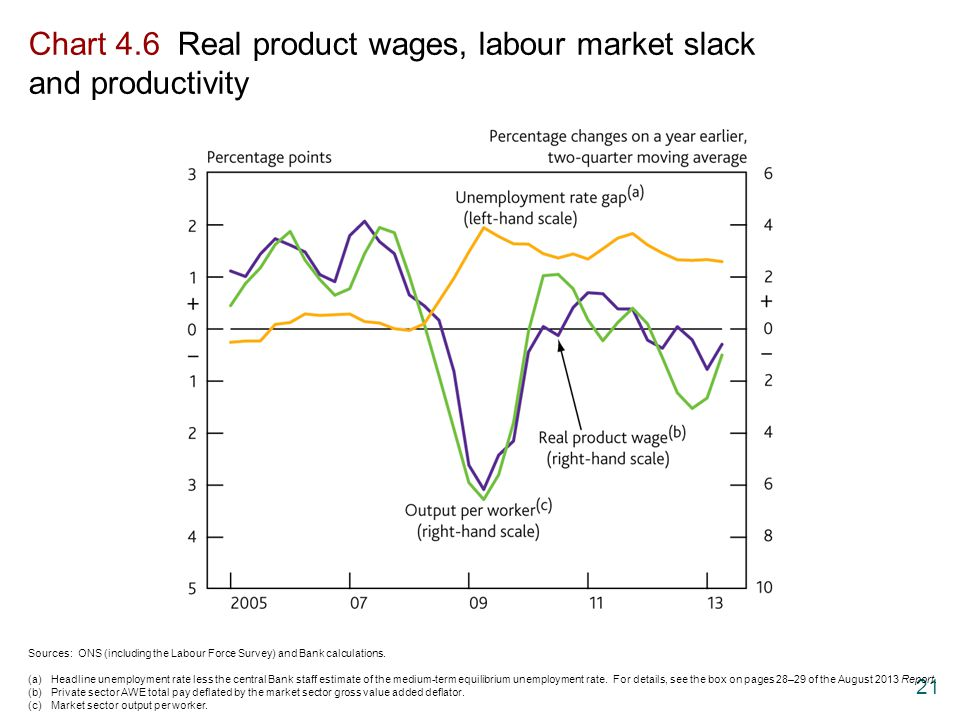 21 Chart 4.6 Real product wages, labour market slack and productivity Sources: ONS (including the Labour Force Survey) and Bank calculations. (a)Headl