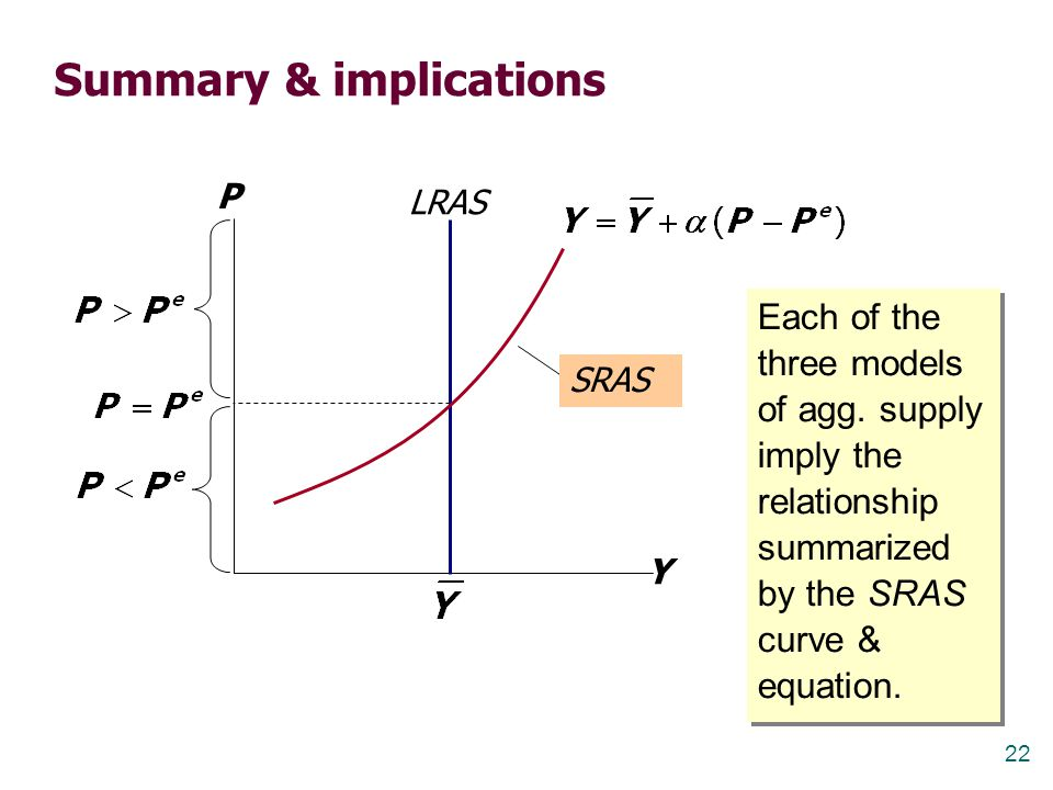 22 Summary & implications Each of the three models of agg. supply imply the relationship summarized by the SRAS curve & equation. Y P LRAS SRAS