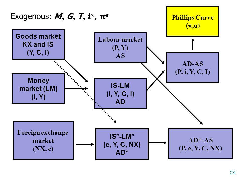 24 Goods market KX and IS (Y, C, I) Money market (LM) (i, Y) IS-LM (i, Y, C, I) AD Labour market (P, Y) AS AD-AS (P, i, Y, C, I) Phillips Curve ( ,u)