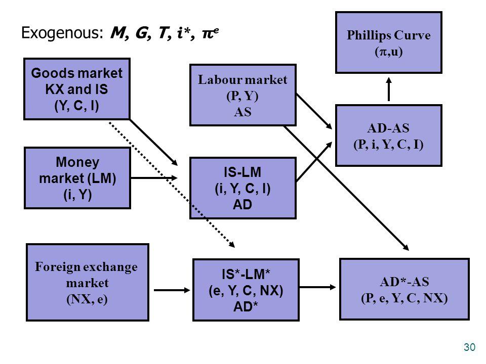 30 Goods market KX and IS (Y, C, I) Money market (LM) (i, Y) IS-LM (i, Y, C, I) AD Labour market (P, Y) AS AD-AS (P, i, Y, C, I) Phillips Curve ( ,u)