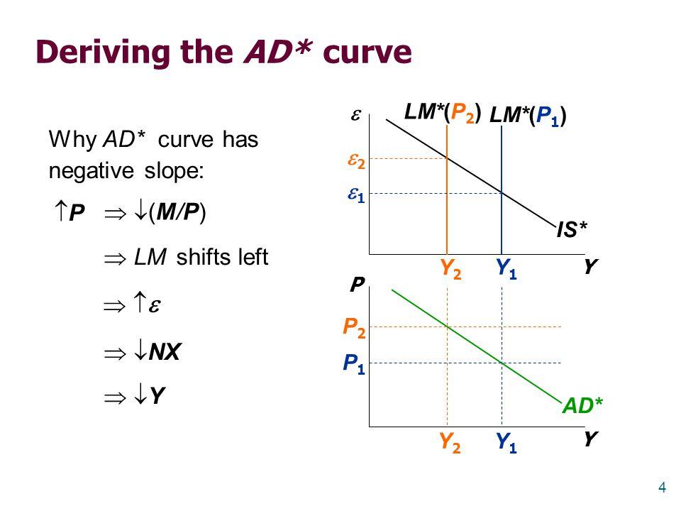 4 Y1Y1 Y2Y2 Deriving the AD* curve Y  Y P IS* LM*(P 1 ) LM*(P 2 ) AD* P1P1 P2P2 Y2Y2 Y1Y1 22 11 Why AD* curve has negative slope: PP  LM shift