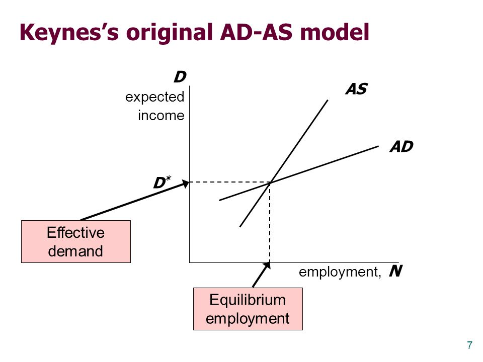 7 Keynes's original AD-AS model employment, N D expected income AS AD Equilibrium employment D*D* Effective demand