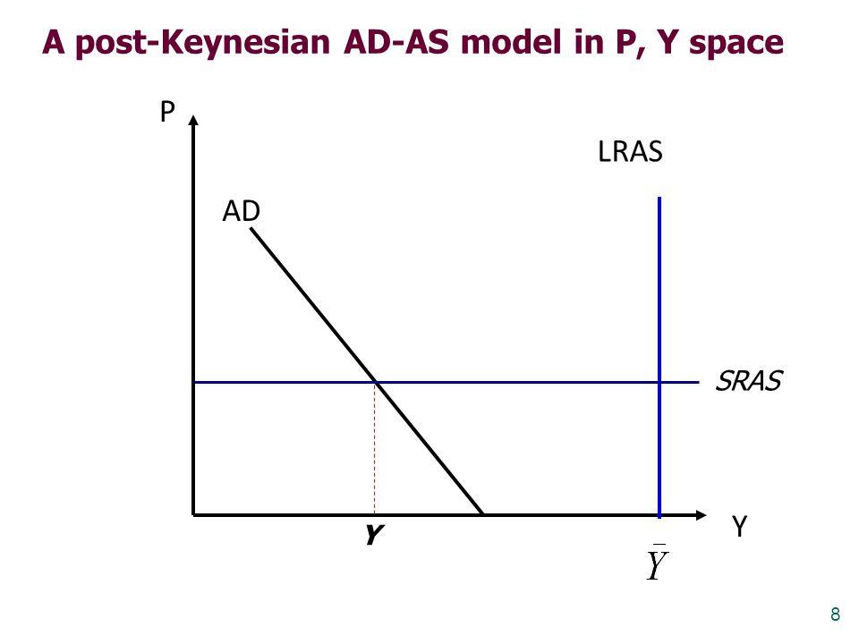 8 P Y LRAS AD SRAS A post-Keynesian AD-AS model in P, Y space Y