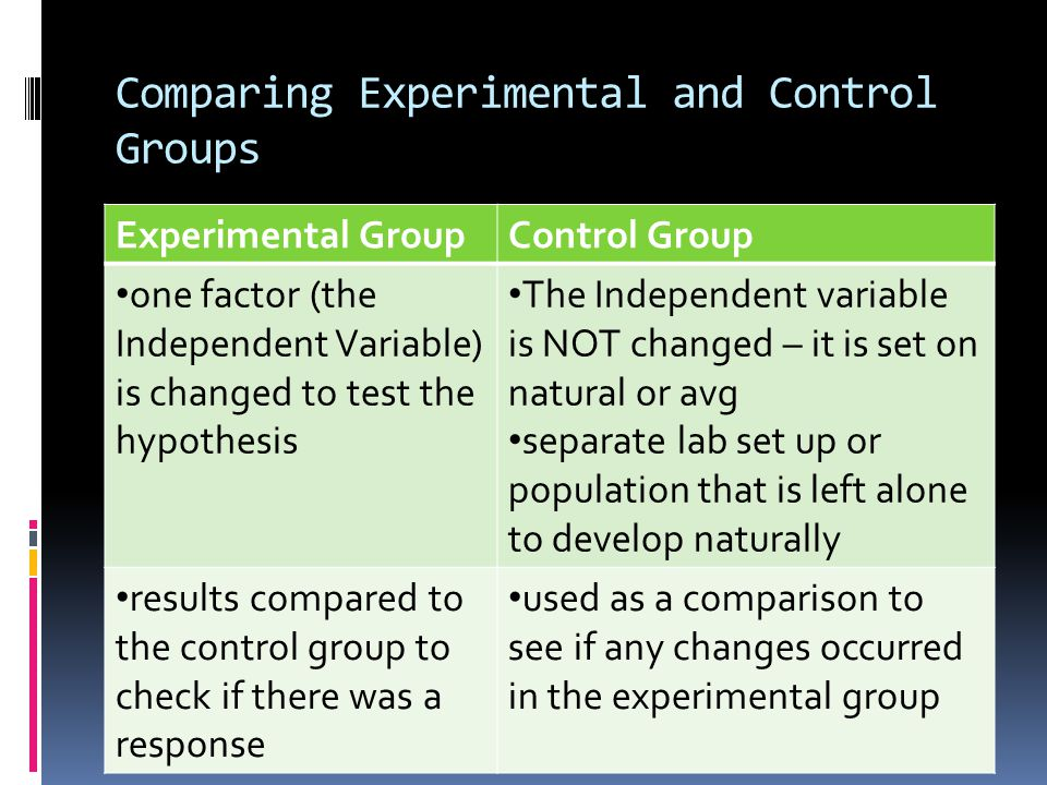 Comparing Experimental and Control Groups Experimental GroupControl Group one factor (the Independent Variable) is changed to test the hypothesis The Independent variable is NOT changed – it is set on natural or avg separate lab set up or population that is left alone to develop naturally results compared to the control group to check if there was a response used as a comparison to see if any changes occurred in the experimental group