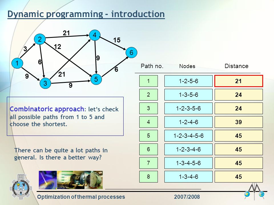 Optimization of thermal processes2007/2008 Dynamic programming - introduction 1 2 3 4 5 6 9 3 6 21 12 21 9 15 6 9 Combinatoric approach : let's check all possible paths from 1 to 5 and choose the shortest.