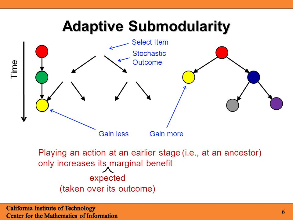 6 Adaptive Submodularity Time Playing an action at an earlier stage only increases its marginal benefit expected (taken over its outcome) Gain more Ga