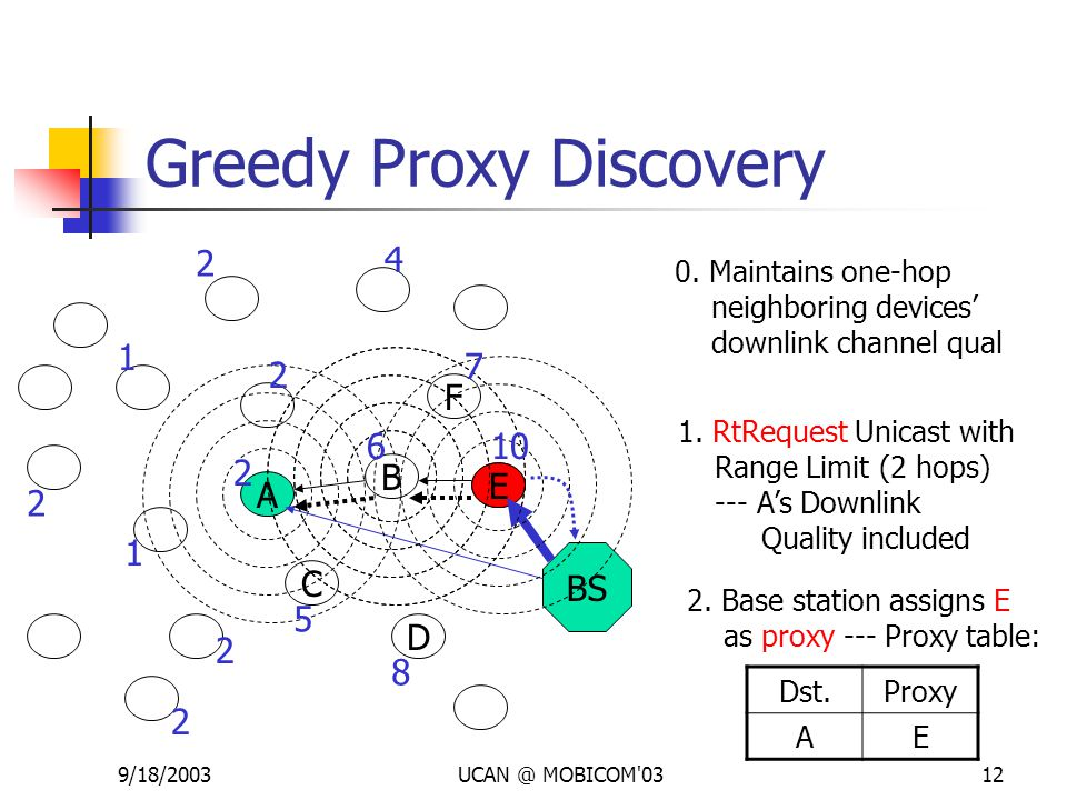 9/18/2003UCAN @ MOBICOM'0312 Greedy Proxy Discovery BS C A B E D F 1. RtRequest Unicast with Range Limit (2 hops) --- A's Downlink Quality included 2.