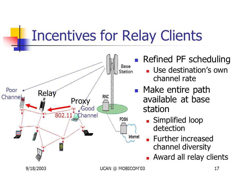 9/18/2003UCAN @ MOBICOM'0317 Incentives for Relay Clients Poor Channel Good Channel 802.11 Relay Proxy Refined PF scheduling Use destination's own cha