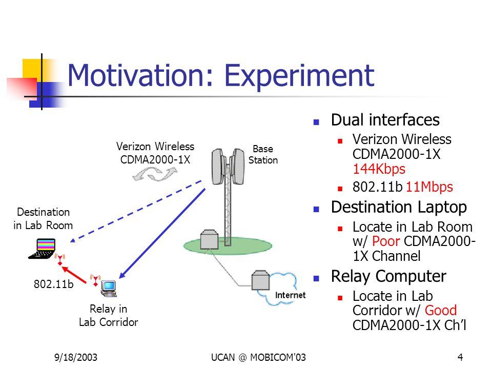 9/18/2003UCAN @ MOBICOM 034 Motivation: Experiment Verizon Wireless CDMA2000-1X Dual interfaces Verizon Wireless CDMA2000-1X 144Kbps 802.11b 11Mbps Destination Laptop Locate in Lab Room w/ Poor CDMA2000- 1X Channel Relay Computer Locate in Lab Corridor w/ Good CDMA2000-1X Ch'l Destination in Lab Room Relay in Lab Corridor Base Station 802.11b