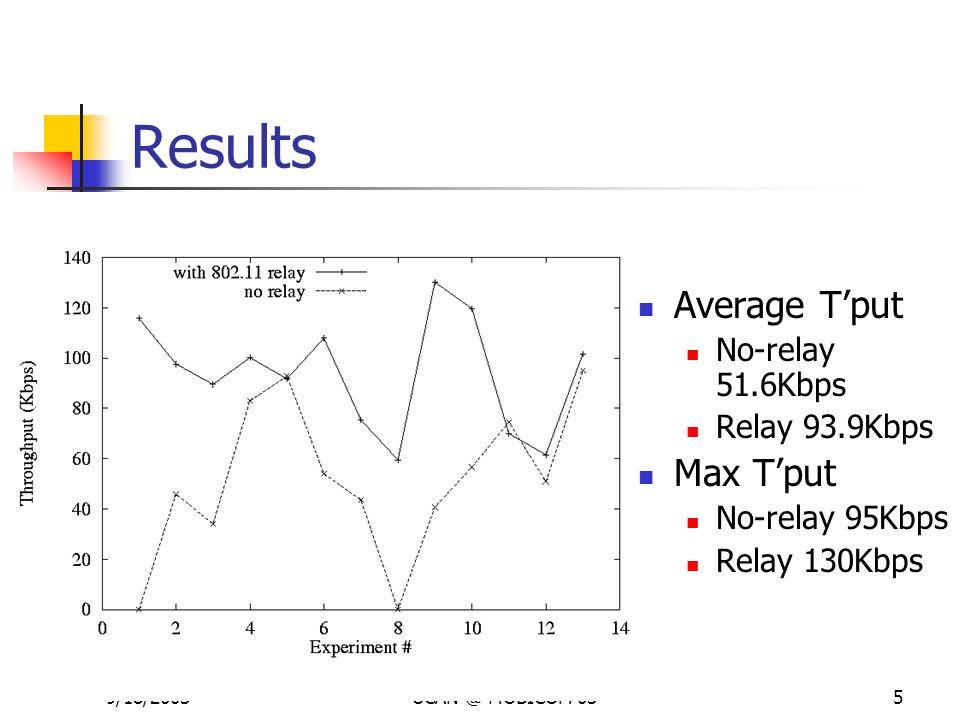 9/18/2003UCAN @ MOBICOM 035 Results Average T'put No-relay 51.6Kbps Relay 93.9Kbps Max T'put No-relay 95Kbps Relay 130Kbps