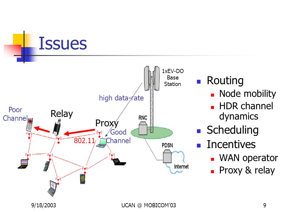 9/18/2003UCAN @ MOBICOM'039 Issues high data-rate Poor Channel Good Channel 802.11 Relay Proxy Routing Node mobility HDR channel dynamics Scheduling I