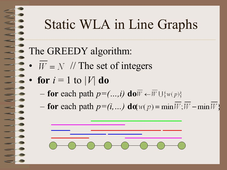 Static WLA in Line Graphs The GREEDY algorithm: // The set of integers for i = 1 to |V| do –for each path p=(…,i) do –for each path p=(i,…) do