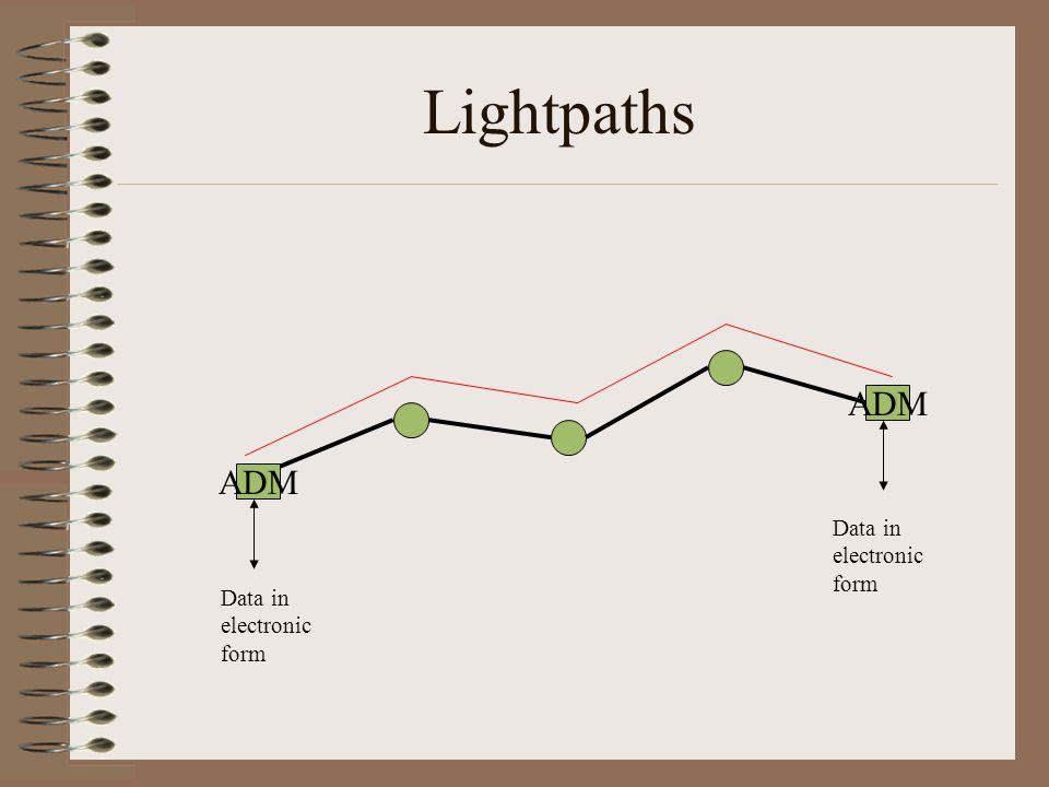 Lightpaths ADM Data in electronic form