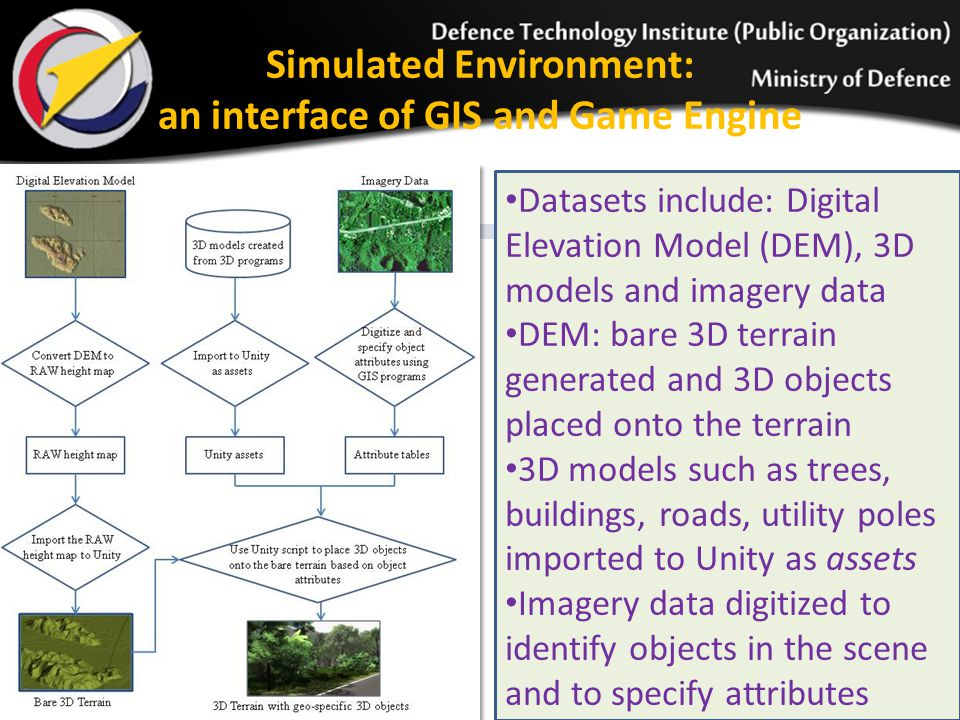 Simulated Environment: an interface of GIS and Game Engine Datasets include: Digital Elevation Model (DEM), 3D models and imagery data DEM: bare 3D terrain generated and 3D objects placed onto the terrain 3D models such as trees, buildings, roads, utility poles imported to Unity as assets Imagery data digitized to identify objects in the scene and to specify attributes