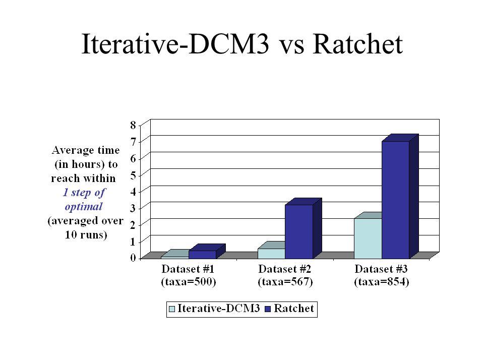 Iterative-DCM3 vs Ratchet