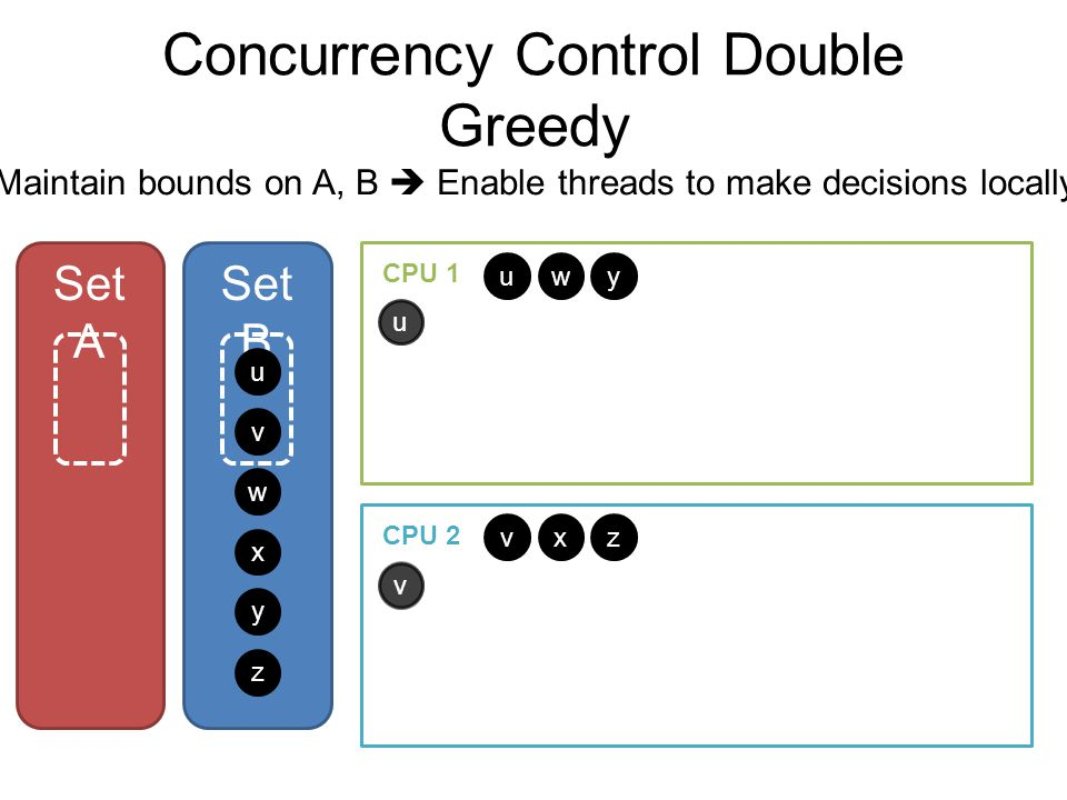 Concurrency Control Double Greedy Set A Set B u v w x y z u v w x y z CPU 1 CPU 2 uu v v Maintain bounds on A, B  Enable threads to make decisions locally
