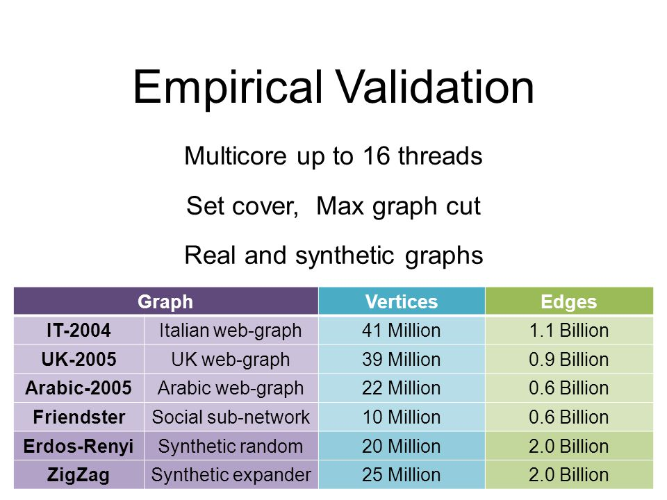 Empirical Validation Multicore up to 16 threads Set cover, Max graph cut Real and synthetic graphs GraphVerticesEdges IT-2004Italian web-graph41 Million1.1 Billion UK-2005UK web-graph39 Million0.9 Billion Arabic-2005Arabic web-graph22 Million0.6 Billion FriendsterSocial sub-network10 Million0.6 Billion Erdos-RenyiSynthetic random20 Million2.0 Billion ZigZagSynthetic expander25 Million2.0 Billion