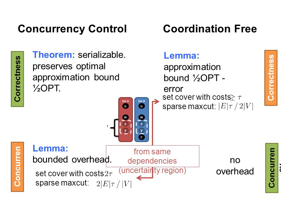 Concurrency Control Theorem: serializable. preserves optimal approximation bound ½OPT. Lemma: bounded overhead. Coordination Free Lemma: approximation