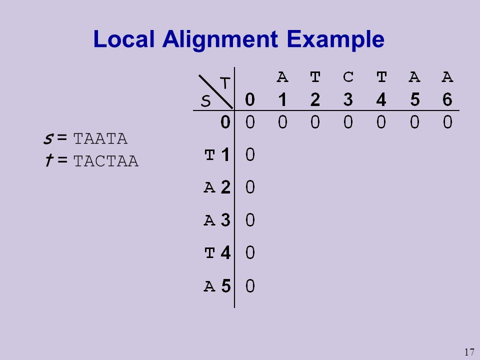 17 Local Alignment Example s = TAATA t = TACTAA S T