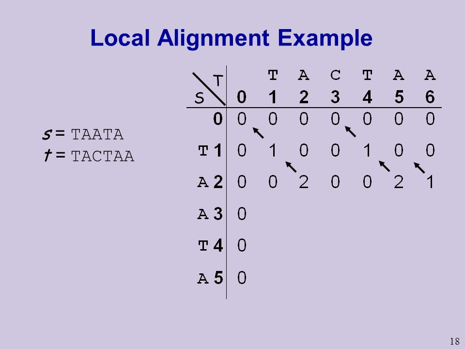 18 Local Alignment Example s = TAATA t = TACTAA S T