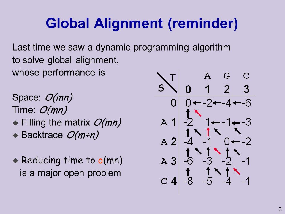 2 Global Alignment (reminder) Last time we saw a dynamic programming algorithm to solve global alignment, whose performance is Space: O(mn) Time: O(mn)  Filling the matrix O(mn)  Backtrace O(m+n) u Reducing time to o(mn) is a major open problem S T