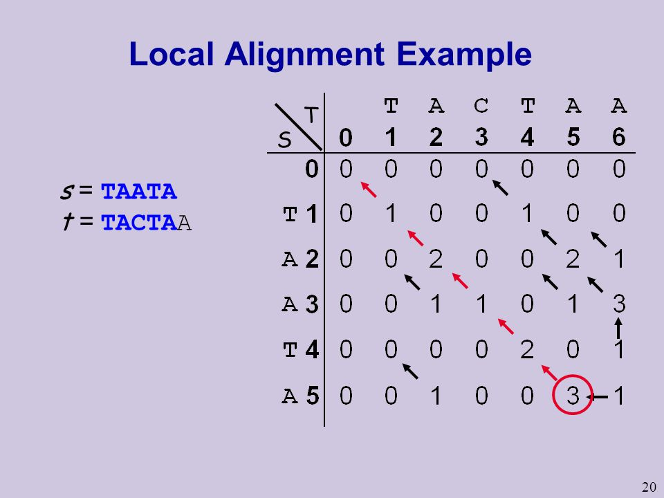 20 Local Alignment Example s = TAATA t = TACTAA S T