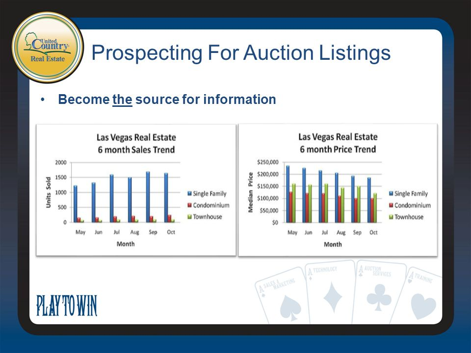 Prospecting For Auction Listings Become the source for information