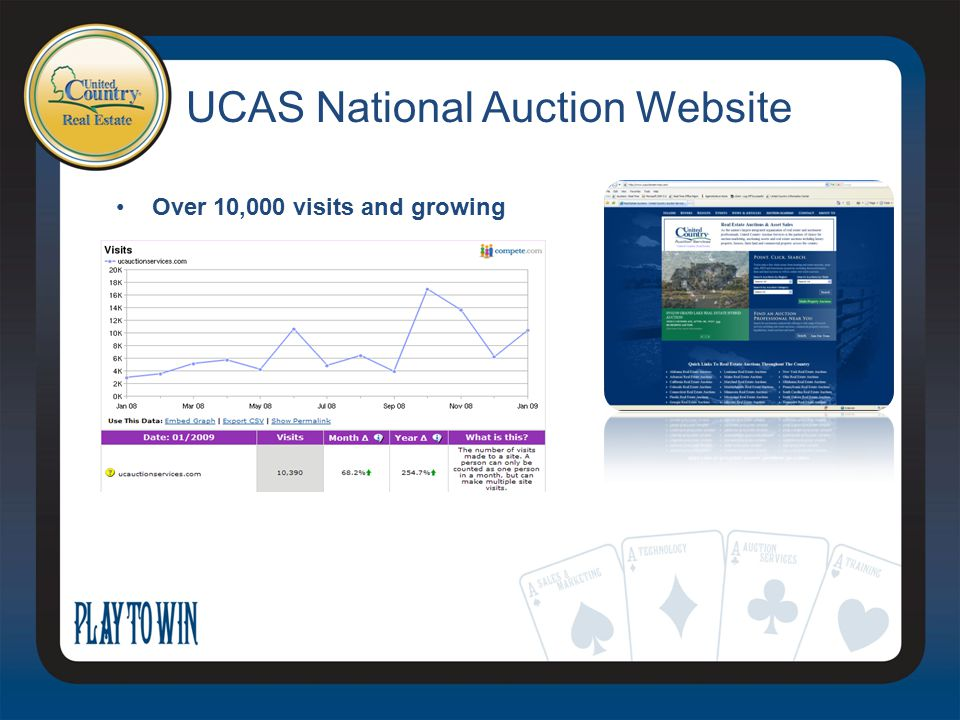 UCAS National Auction Website Over 10,000 visits and growing