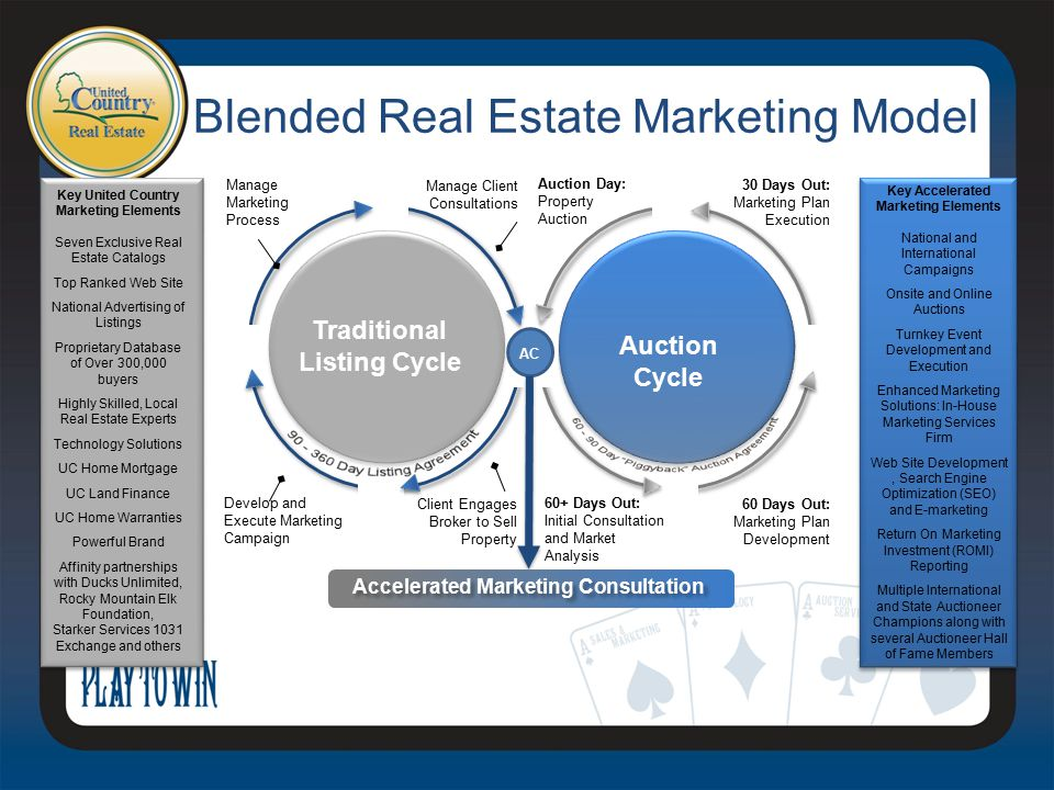 Blended Real Estate Marketing Model Key United Country Marketing Elements Seven Exclusive Real Estate Catalogs Top Ranked Web Site National Advertising of Listings Proprietary Database of Over 300,000 buyers Highly Skilled, Local Real Estate Experts Technology Solutions UC Home Mortgage UC Land Finance UC Home Warranties Powerful Brand Affinity partnerships with Ducks Unlimited, Rocky Mountain Elk Foundation, Starker Services 1031 Exchange and others Key Accelerated Marketing Elements National and International Campaigns Onsite and Online Auctions Turnkey Event Development and Execution Enhanced Marketing Solutions: In-House Marketing Services Firm Web Site Development, Search Engine Optimization (SEO) and E-marketing Return On Marketing Investment (ROMI) Reporting Multiple International and State Auctioneer Champions along with several Auctioneer Hall of Fame Members Traditional Listing Cycle Auction Cycle 60+ Days Out: Initial Consultation and Market Analysis 60 Days Out: Marketing Plan Development 30 Days Out: Marketing Plan Execution Auction Day: Property Auction Develop and Execute Marketing Campaign Client Engages Broker to Sell Property Manage Client Consultations Manage Marketing Process Accelerated Marketing Consultation AC