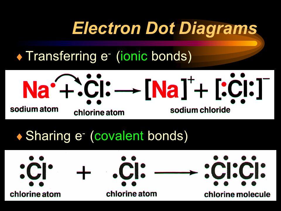 Electron Dot Diagrams  Transferring e - (ionic bonds)  Sharing e - (covalent bonds)
