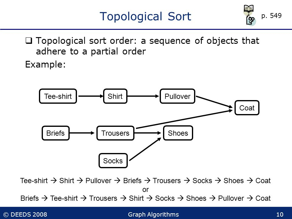 © DEEDS 2008Graph Algorithms10 Topological Sort  Topological sort order: a sequence of objects that adhere to a partial order Example: Tee-shirt  Shirt  Pullover  Briefs  Trousers  Socks  Shoes  Coat or Briefs  Tee-shirt  Trousers  Shirt  Socks  Shoes  Pullover  Coat Tee-shirt Briefs PulloverShirt Trousers Shoes Coat Socks p.