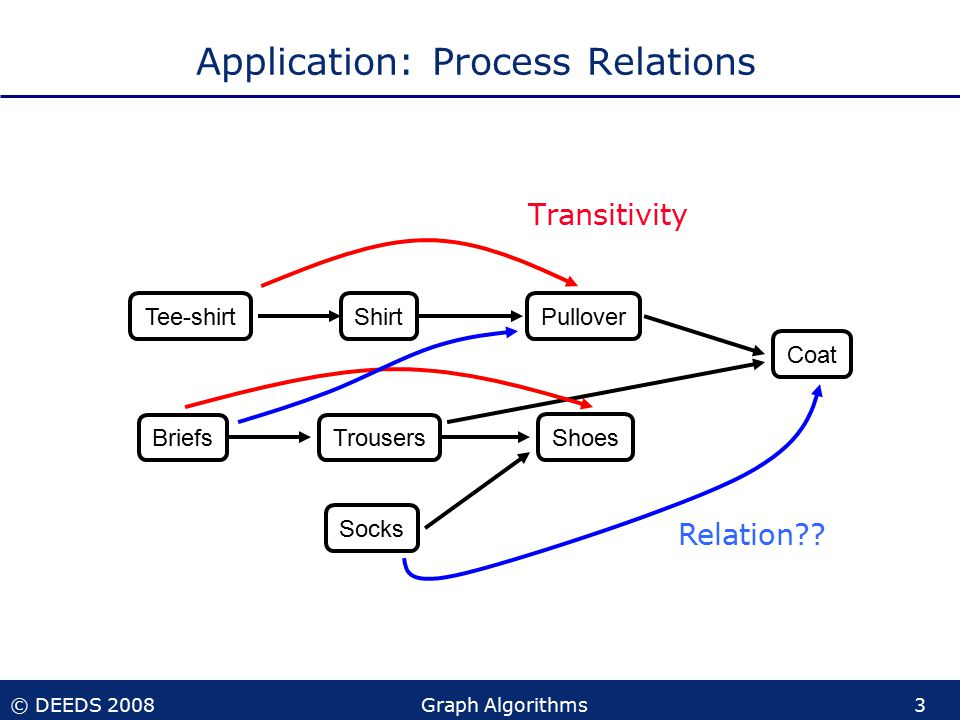 © DEEDS 2008Graph Algorithms3 Application: Process Relations Transitivity Tee-shirt Briefs PulloverShirt Trousers Shoes Coat Socks Relation