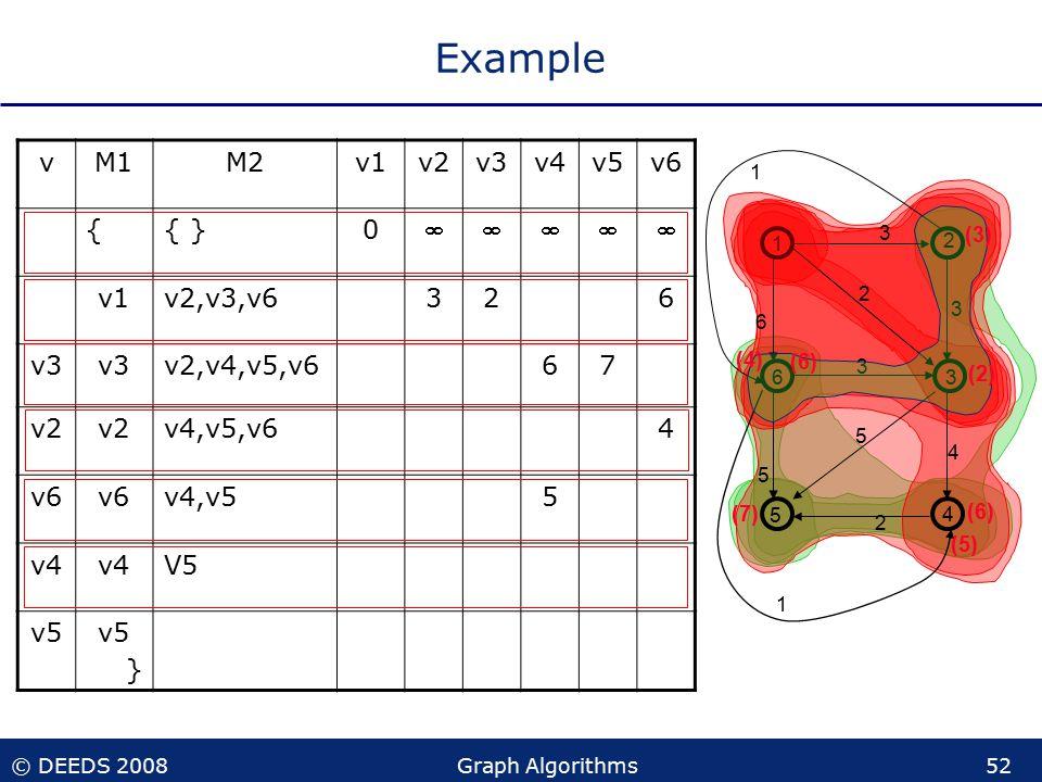 © DEEDS 2008Graph Algorithms52 (7) Example vM1M2v1v2v3v4v5v6 {{ }0  v1v2,v3,v6326 v3 v2,v4,v5,v667 v2 v4,v5,v64 v6 v4,v55 v4 V5 v5 } 1 2 36 5 4 3 3 2 6 1 5 5 2 1 4 3 (6) (2) (3) (6) (4) (5)