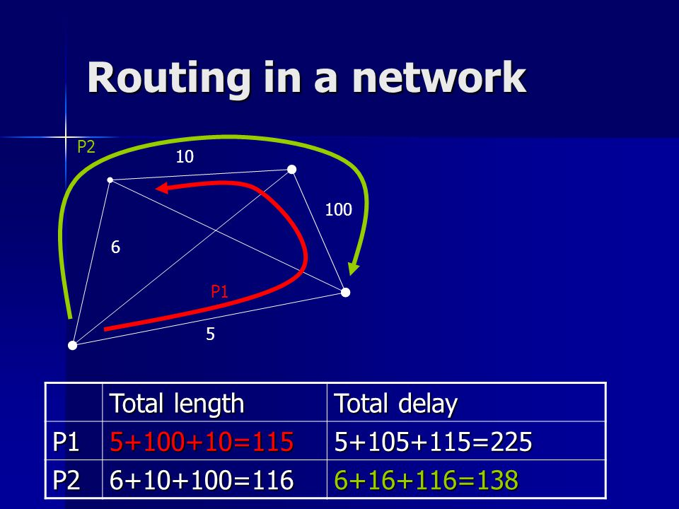 Routing in a network 5 6 10 100 P1 P2 Total length Total delay P15+100+10=1155+105+115=225 P26+10+100=1166+16+116=138