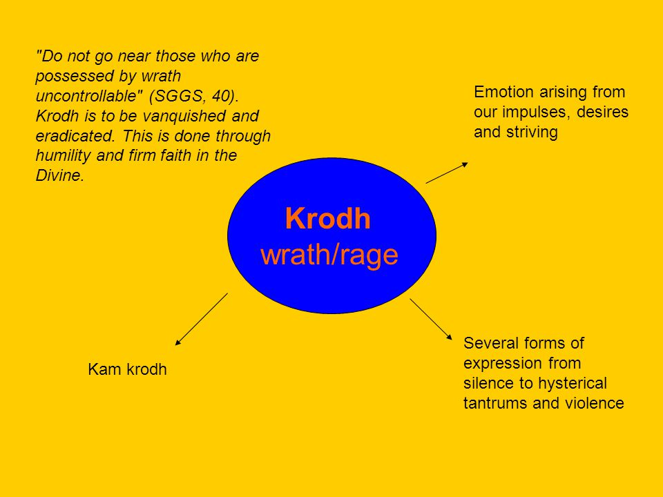 Krodh wrath/rage Emotion arising from our impulses, desires and striving Several forms of expression from silence to hysterical tantrums and violence Kam krodh Do not go near those who are possessed by wrath uncontrollable (SGGS, 40).