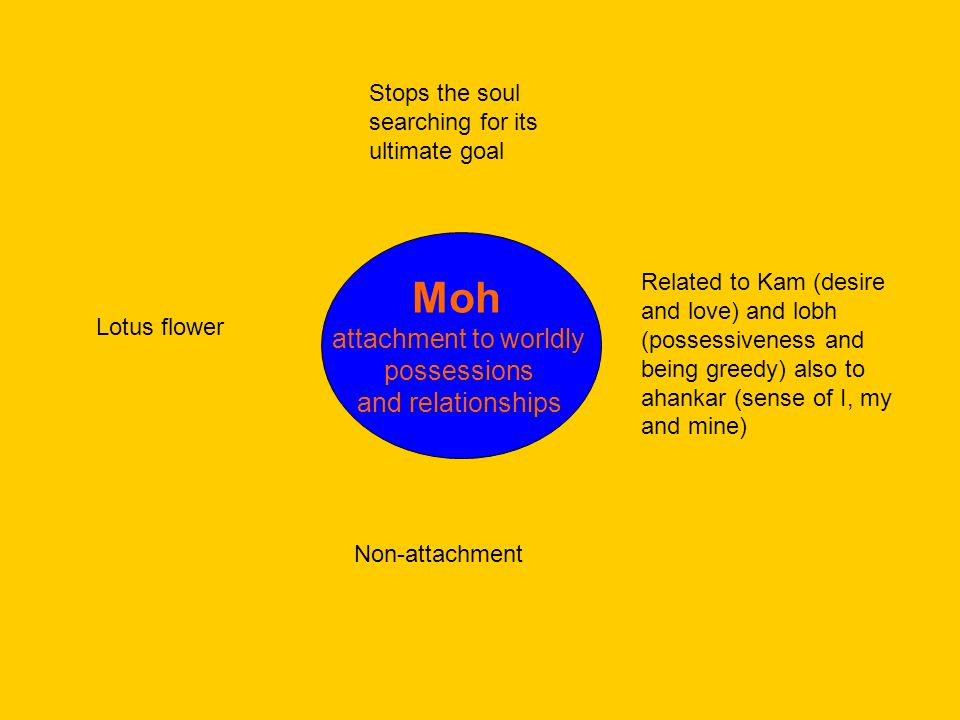 Moh attachment to worldly possessions and relationships Stops the soul searching for its ultimate goal Related to Kam (desire and love) and lobh (possessiveness and being greedy) also to ahankar (sense of I, my and mine) Non-attachment Lotus flower