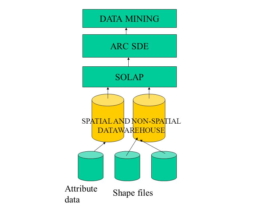 SOLAP ARC SDE DATA MINING SPATIAL AND NON-SPATIAL DATAWAREHOUSE Attribute data Shape files