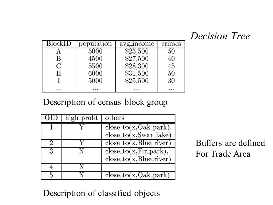 Decision Tree Description of classified objects Description of census block group Buffers are defined For Trade Area