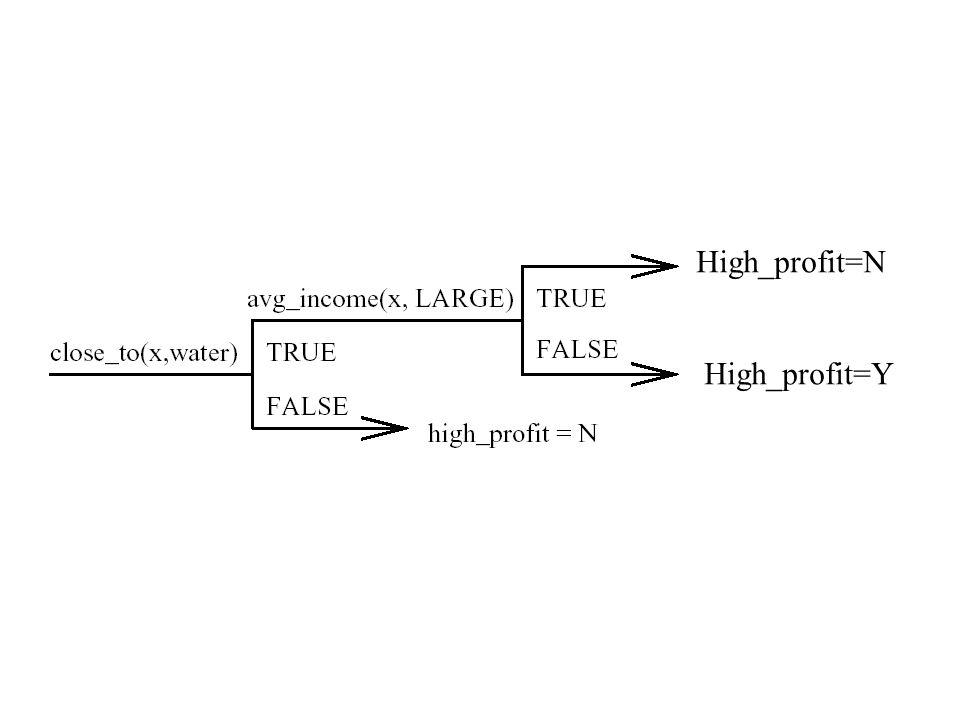 High_profit=N High_profit=Y