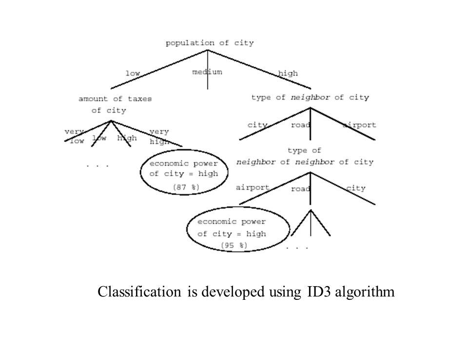 Classification is developed using ID3 algorithm