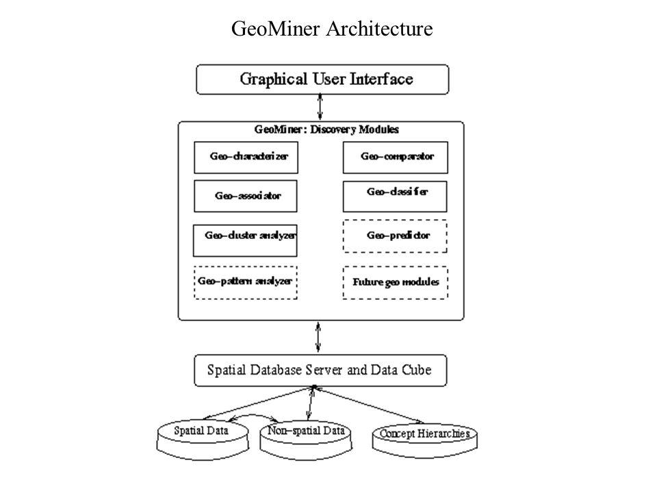 GeoMiner Architecture
