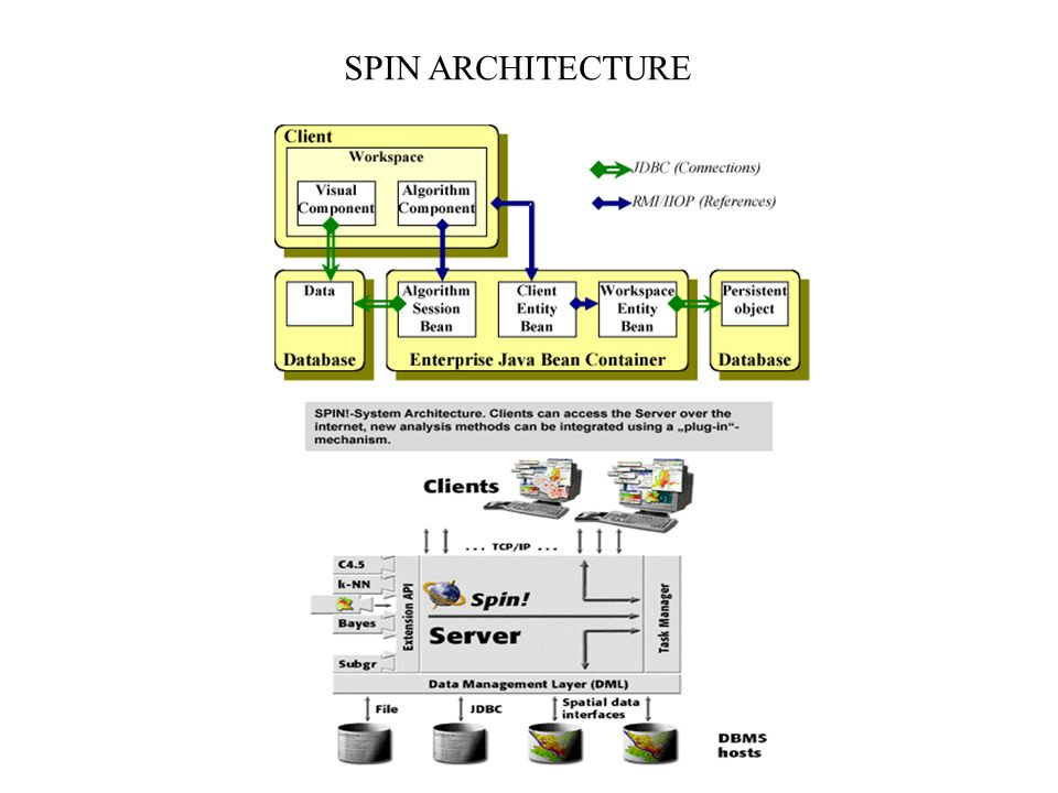 SPIN ARCHITECTURE