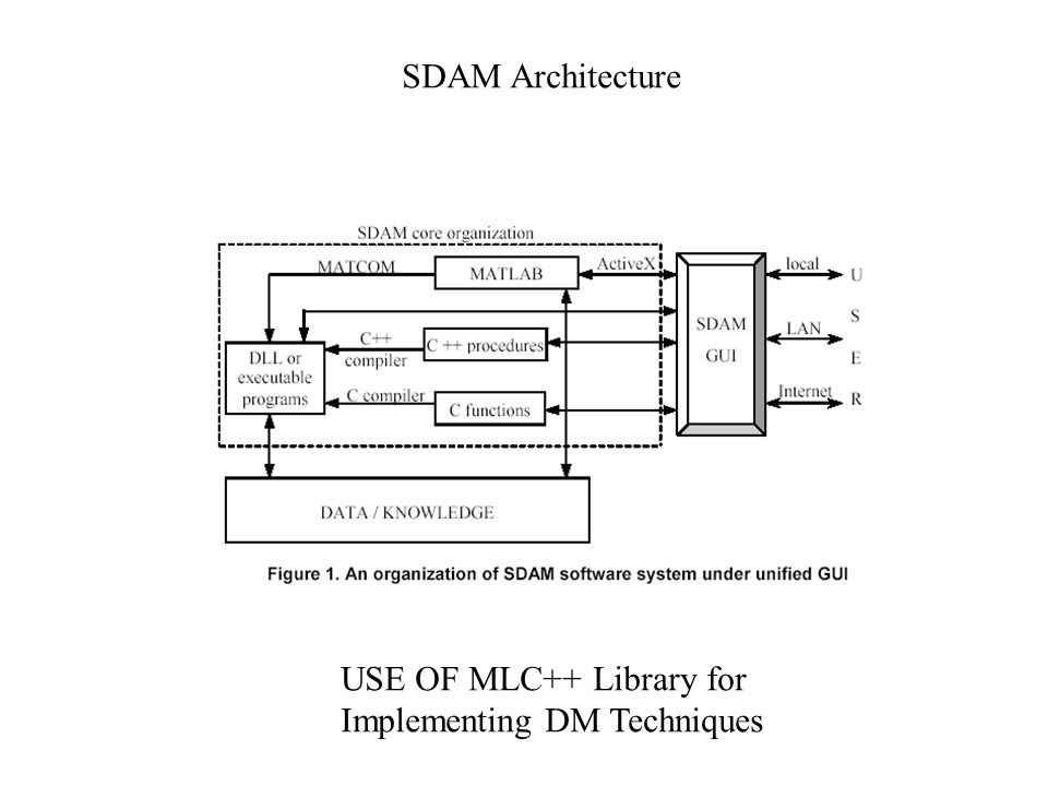 SDAM Architecture USE OF MLC++ Library for Implementing DM Techniques