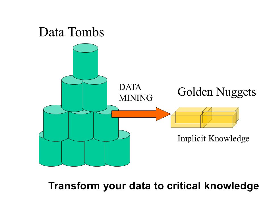 Data Mining Information Theory Machine Learning Artificial Intelligence Data Mining – A CONFLUENCE of multi disciplines Statistics