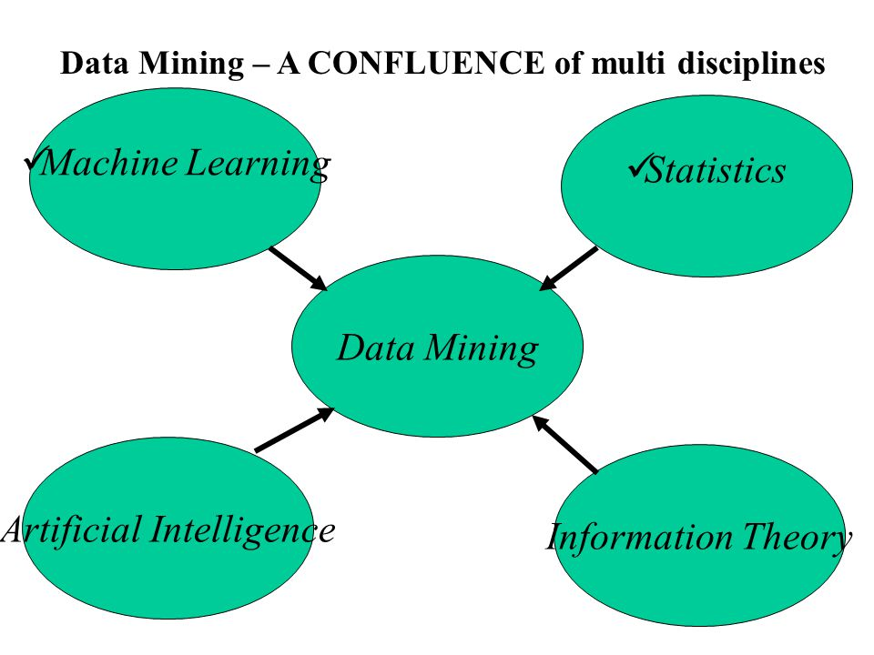 Data Mining Algorithms Definition: A data mining algorithm is a well-defined procedure that takes data as input and produces output in the form of models or patterns.