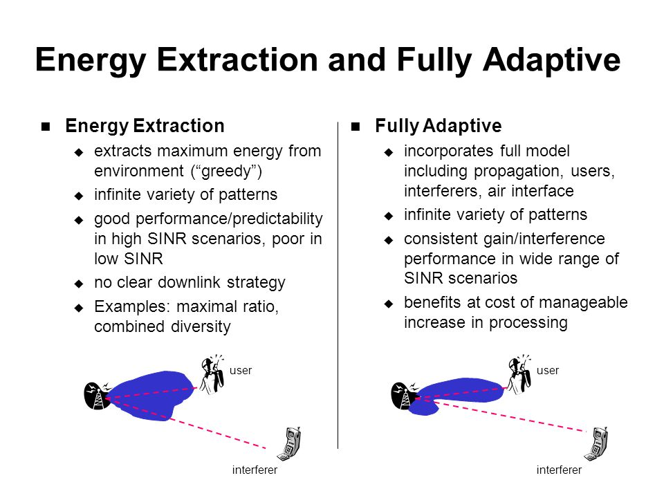 Energy Extraction and Fully Adaptive Energy Extraction  extracts maximum energy from environment ( greedy )  infinite variety of patterns  good performance/predictability in high SINR scenarios, poor in low SINR  no clear downlink strategy  Examples: maximal ratio, combined diversity Fully Adaptive  incorporates full model including propagation, users, interferers, air interface  infinite variety of patterns  consistent gain/interference performance in wide range of SINR scenarios  benefits at cost of manageable increase in processing interferer user interferer