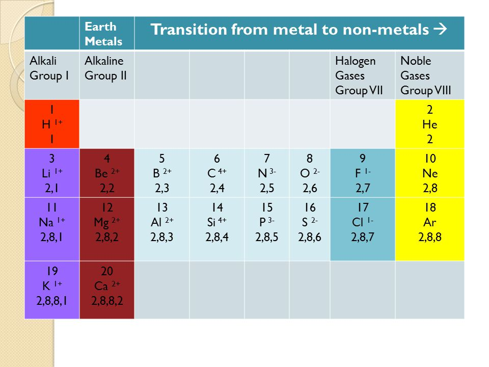 Earth Metals Transition from metal to non-metals  Alkali Group I Alkaline Group II Halogen Gases Group VII Noble Gases Group VIII 1 H 1+ 1 2 He 2 3 Li 1+ 2,1 4 Be 2+ 2,2 5 B 2+ 2,3 6 C 4+ 2,4 7 N 3- 2,5 8 O 2- 2,6 9 F 1- 2,7 10 Ne 2,8 11 Na 1+ 2,8,1 12 Mg 2+ 2,8,2 13 Al 2+ 2,8,3 14 Si 4+ 2,8,4 15 P 3- 2,8,5 16 S 2- 2,8,6 17 Cl 1- 2,8,7 18 Ar 2,8,8 19 K 1+ 2,8,8,1 20 Ca 2+ 2,8,8,2