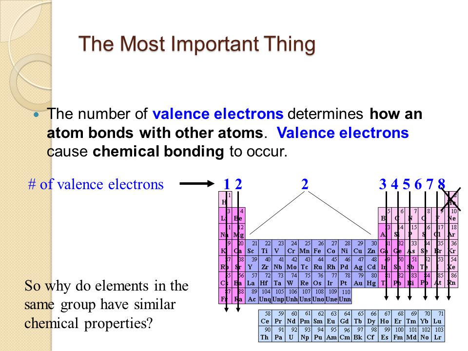 IONIC BOND Substance formed when electrons are transferred between 2 or more substances making ions.